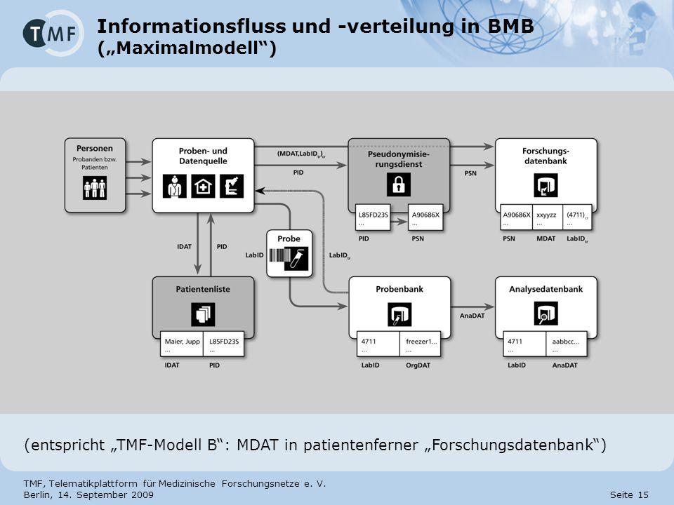TMF, Telematikplattform für Medizinische Forschungsnetze e. V. Berlin, 14. September 2009 Seite 15 Informationsfluss und -verteilung in BMB (Maximalmo