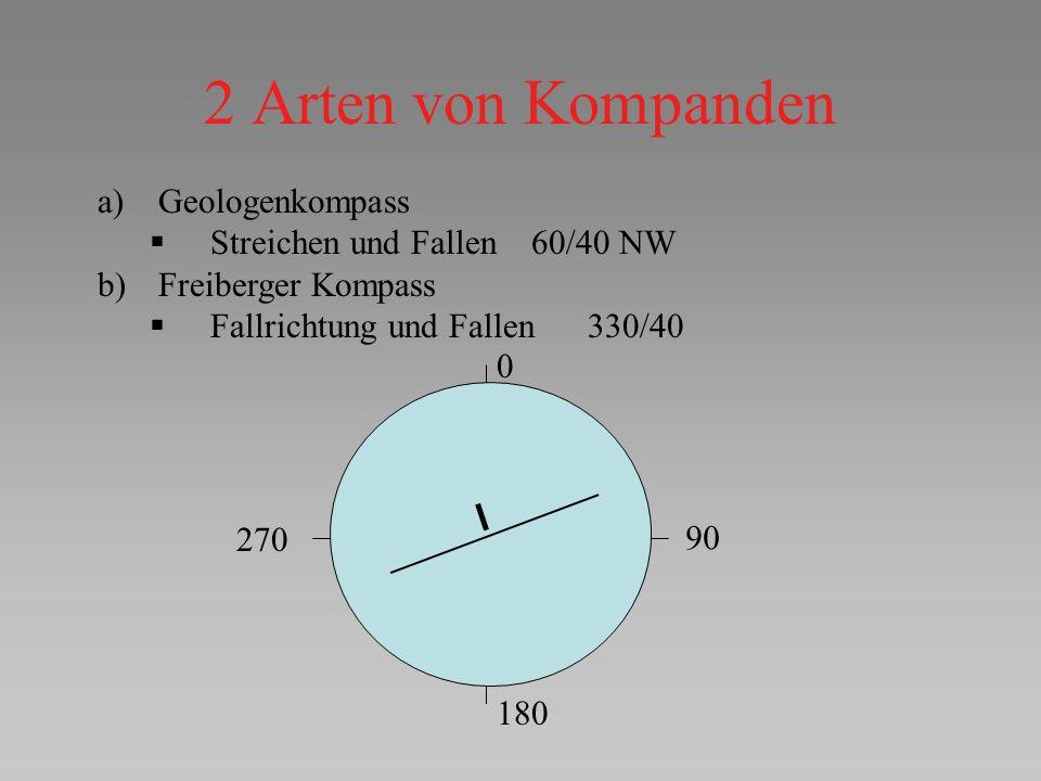 2 Arten von Kompanden a) Geologenkompass Streichen und Fallen 60/40 NW b) Freiberger Kompass Fallrichtung und Fallen 330/40 0 90 180 270