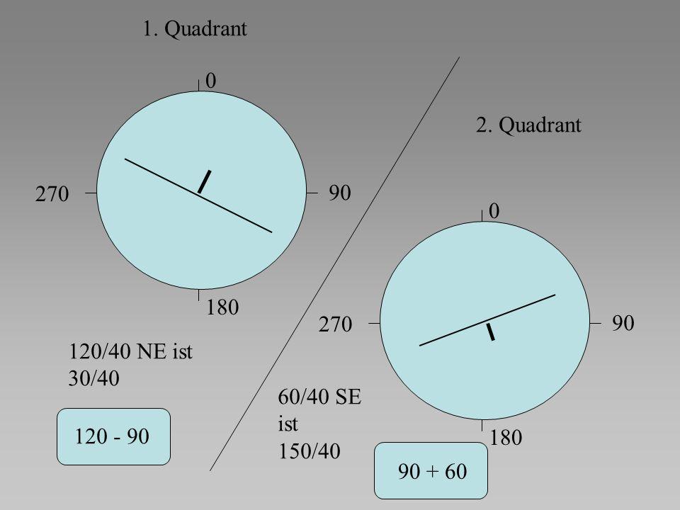0 90 180 270 1. Quadrant 120/40 NE ist 30/40 120 - 90 2. Quadrant 0 90 180 270 60/40 SE ist 150/40 90 + 60