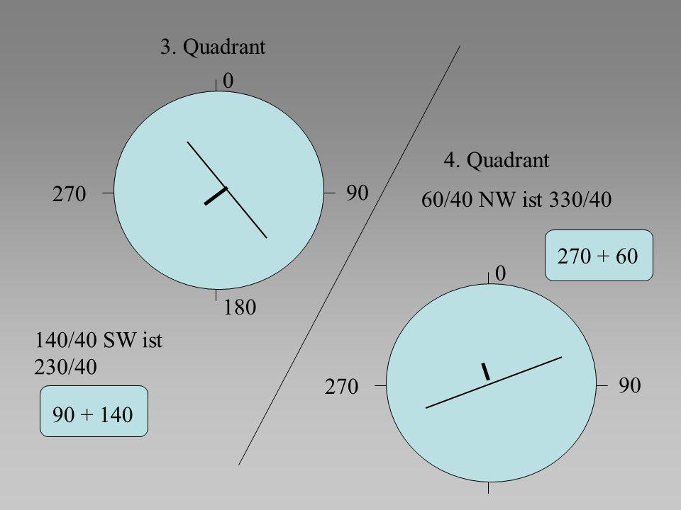0 90 180 270 3. Quadrant 4. Quadrant 270 + 60 0 90 270 60/40 NW ist 330/40 140/40 SW ist 230/40 90 + 140