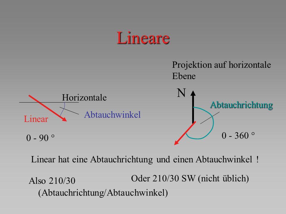 Lineare Linear hat eine Abtauchrichtung und einen Abtauchwinkel ! Horizontale Linear Abtauchwinkel N Projektion auf horizontale Ebene Abtauchrichtung