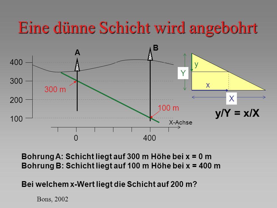 Eine dünne Schicht wird angebohrt 400 300 200 100 A B 0400 X-Achse 300 m 100 m Bohrung A: Schicht liegt auf 300 m Höhe bei x = 0 m Bohrung B: Schicht