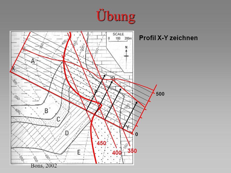 Übung 450 Profil X-Y zeichnen 500 0 400 350 Bons, 2002