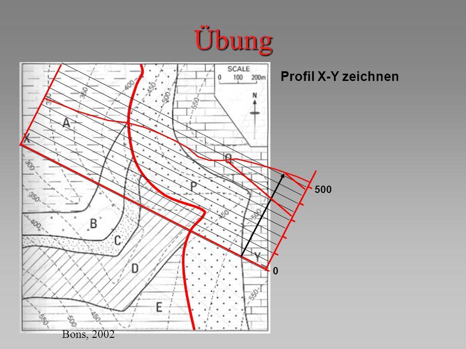 Übung Profil X-Y zeichnen 500 0 Bons, 2002
