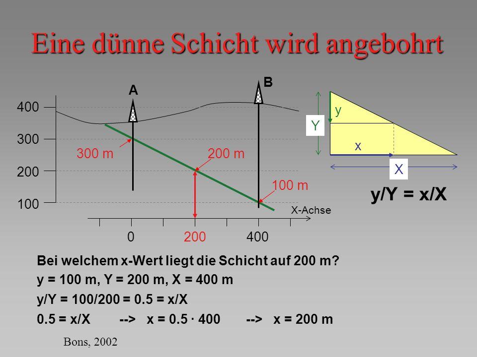 Eine dünne Schicht wird angebohrt 400 300 200 100 A B 0400 X-Achse 300 m 100 m Bei welchem x-Wert liegt die Schicht auf 200 m? x X y Y y = 100 m, Y =