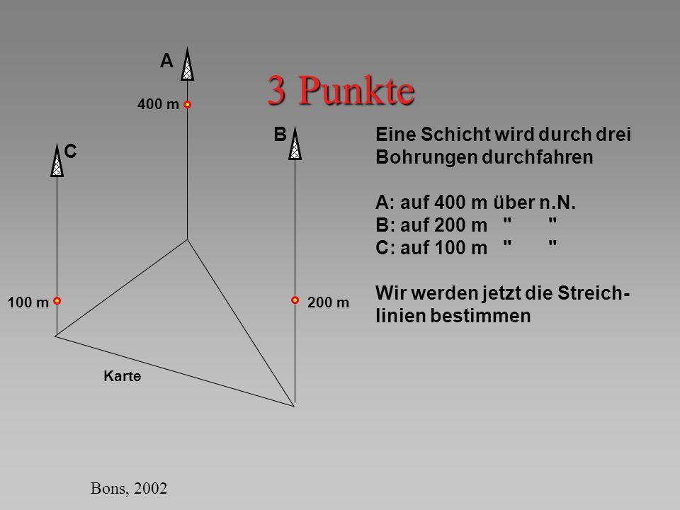 Streichlinie 300 m 400 m 100 m200 m A C B 300 m ist die halbe Höhe zwischen A und B Die 300 m Streichlinie durchschneidet die Linie AB deshalb halbwegs zwischen A und B 300 m Ebenso liegt die 300 m Streichlinie auf 1/3 der Strecke zwischen A und C 300 m Wir haben jetzt die 300 m Streichlinie gefunden 300 Karte Bons, 2002