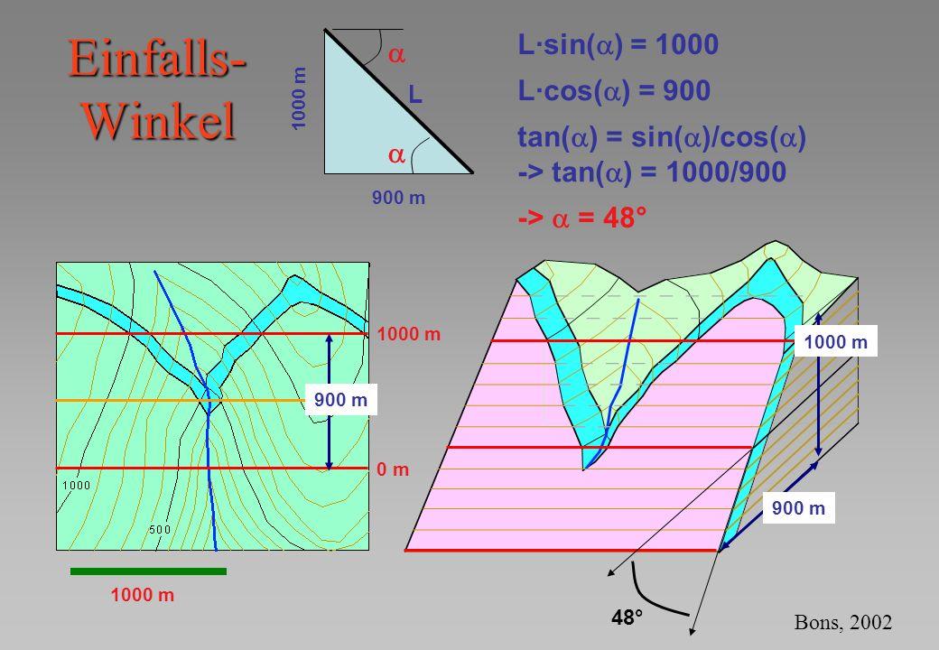 Einfalls- Winkel 1000 m 0 m 1000 m 900 m 1000 m -> = 48° 900 m 48° L L·sin( ) = 1000 L·cos( ) = 900 tan( ) = sin( )/cos( ) -> tan( ) = 1000/900 Bons,