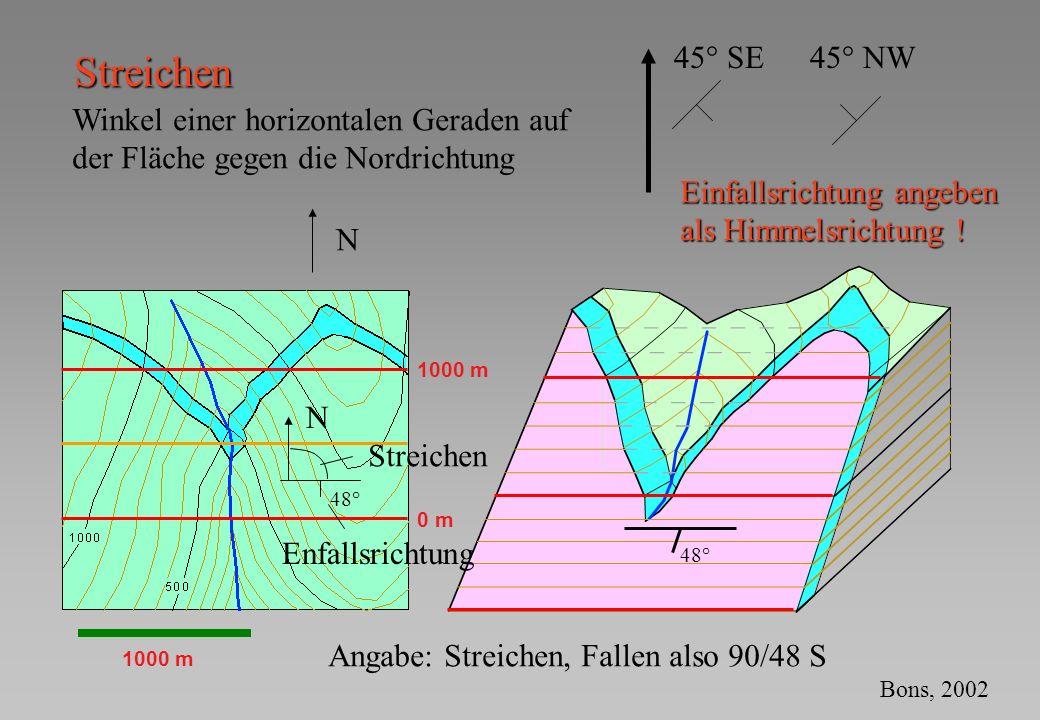 1000 m 0 m 1000 m Streichen N N Streichen Winkel einer horizontalen Geraden auf der Fläche gegen die Nordrichtung Enfallsrichtung 48° Angabe: Streiche