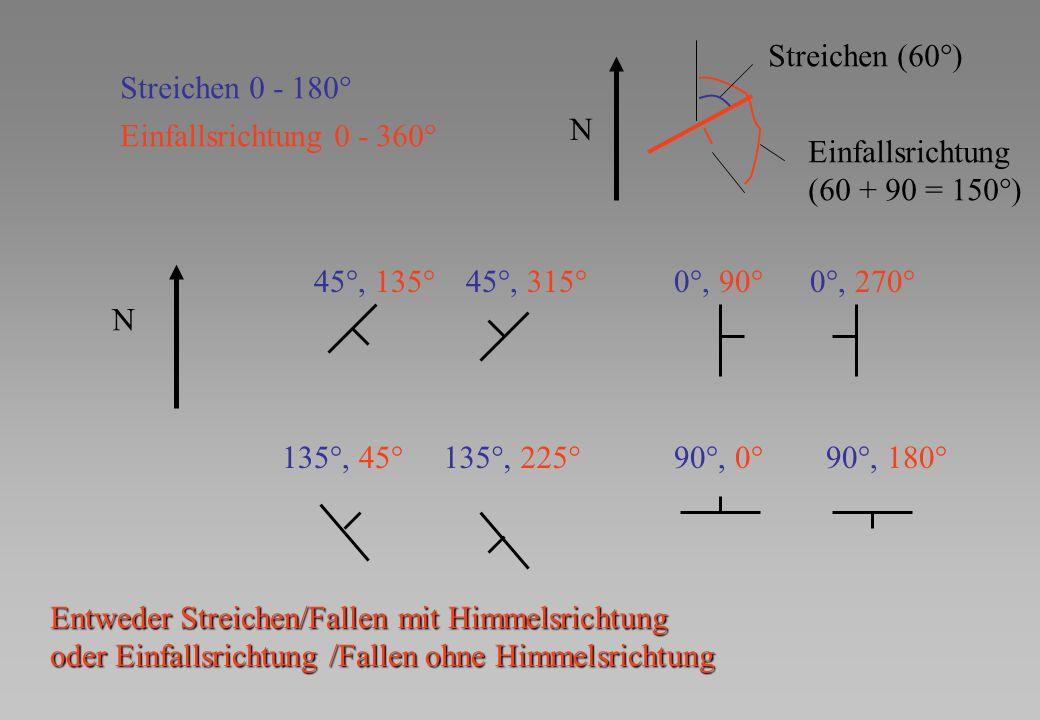 45°, 135° N Streichen 0 - 180° Einfallsrichtung 0 - 360° N Streichen (60°) Einfallsrichtung (60 + 90 = 150°) 45°, 315°0°, 90°0°, 270° 135°, 45°135°, 2