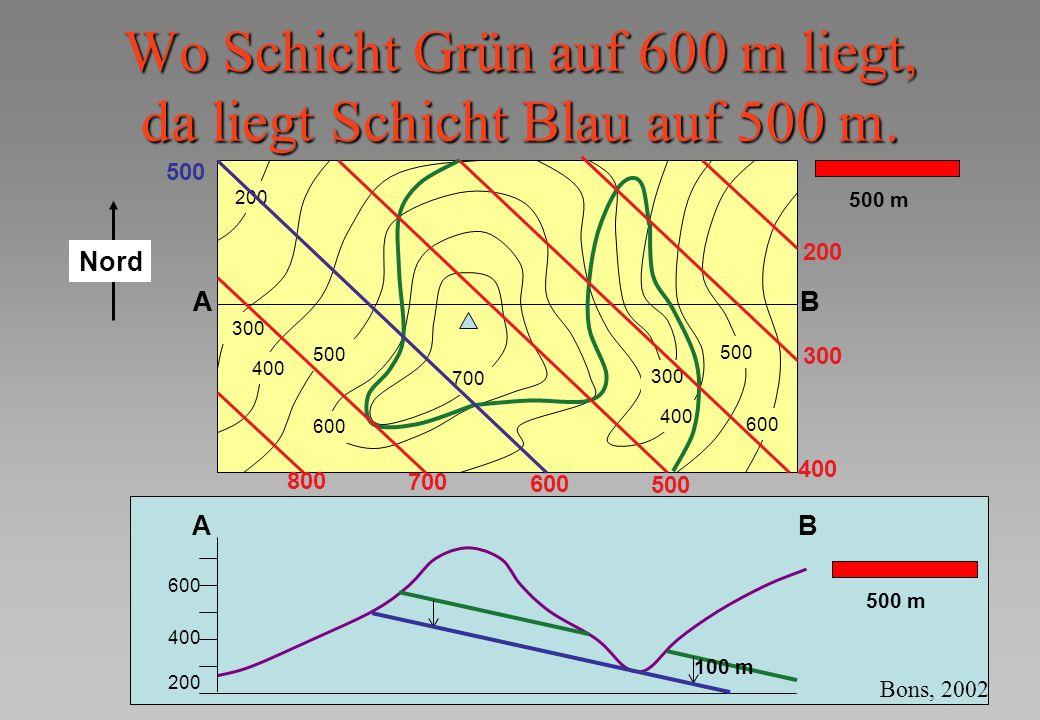 Wo Schicht Grün auf 600 m liegt, da liegt Schicht Blau auf 500 m. AB 300 400 500 600 700 400 300 500 600 200 500 m AB AB 200 400 600 500 m 500 600 300