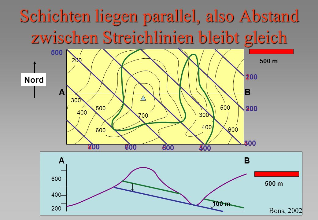AB 300 400 500 600 700 400 300 500 600 200 500 m AB 500 600 300 200 400 700 800 500 400 500 200 100 300 600 700 Schichten liegen parallel, also Abstan