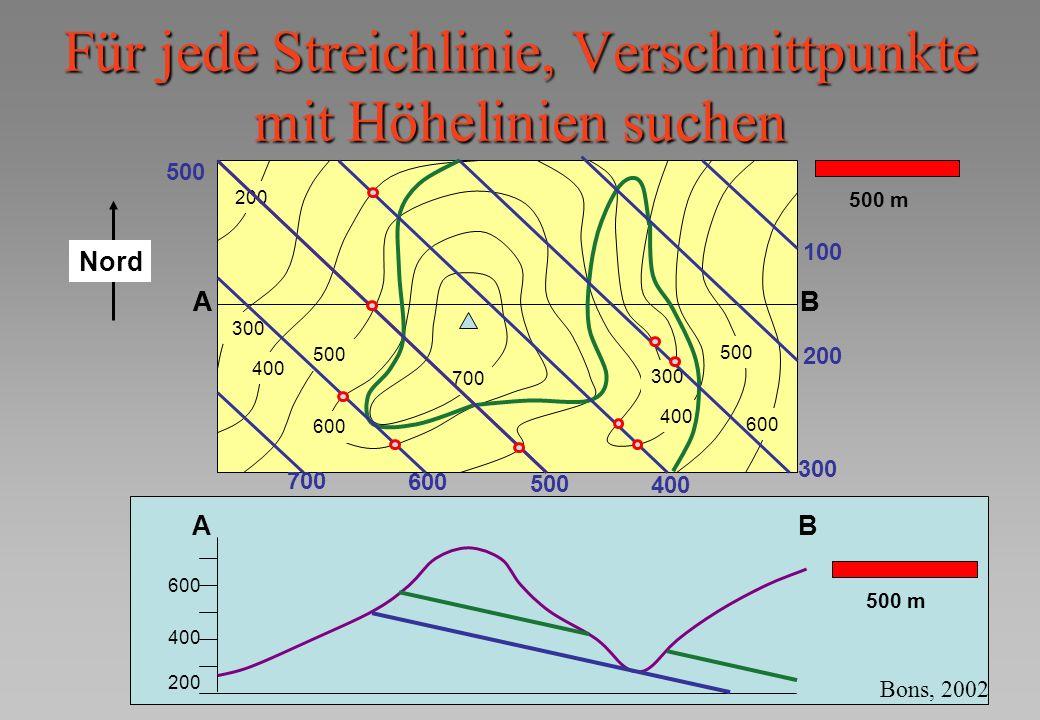 Für jede Streichlinie, Verschnittpunkte mit Höhelinien suchen AB 300 400 500 600 700 400 300 500 600 200 500 m AB AB 200 400 600 500 m 400 500 200 100