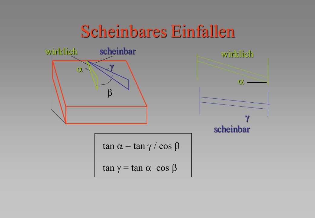 Scheinbares Einfallen wirklich scheinbar scheinbar tan = tan / cos tan = tan cos wirklich