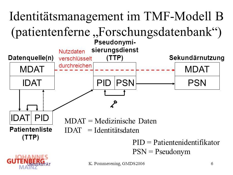 K. Pommerening, GMDS20066 Identitätsmanagement im TMF-Modell B (patientenferne Forschungsdatenbank) MDAT = Medizinische Daten IDAT = Identitätsdaten P