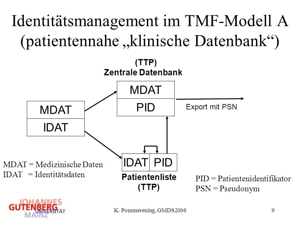 K. Pommerening, GMDS20069 Identitätsmanagement im TMF-Modell A (patientennahe klinische Datenbank) (TTP) IDAT MDAT PID MDAT Zentrale Datenbank IDATPID
