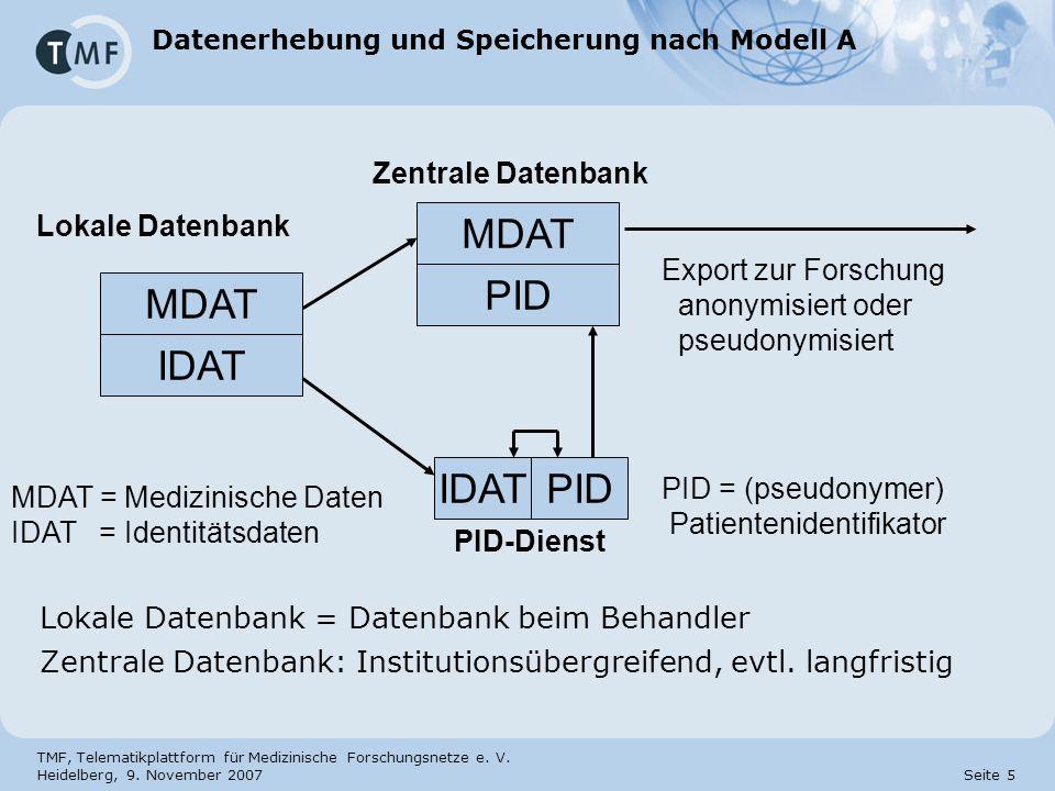 TMF, Telematikplattform für Medizinische Forschungsnetze e. V. Heidelberg, 9. November 2007 Seite 5 Datenerhebung und Speicherung nach Modell A Lokale