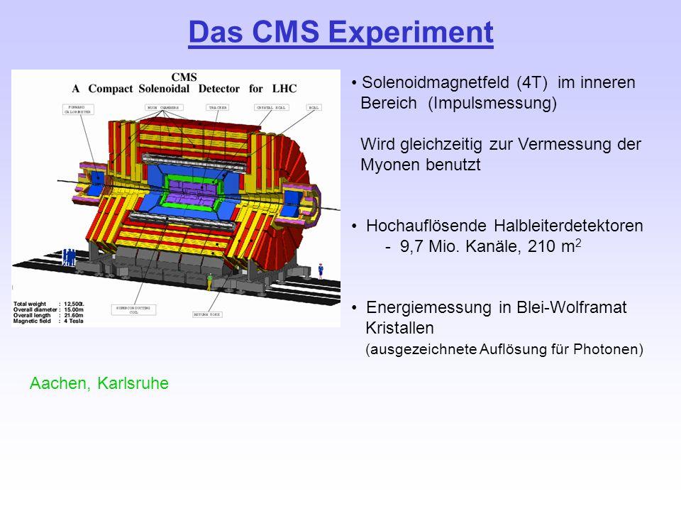 Das CMS Experiment Solenoidmagnetfeld (4T) im inneren Bereich (Impulsmessung) Wird gleichzeitig zur Vermessung der Myonen benutzt Hochauflösende Halbl