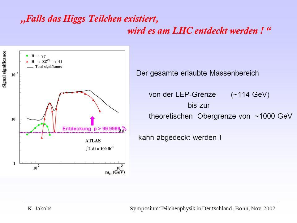 K. Jakobs Symposium:Teilchenphysik in Deutschland, Bonn, Nov. 2002 Der gesamte erlaubte Massenbereich von der LEP-Grenze (~114 GeV) bis zur theoretisc