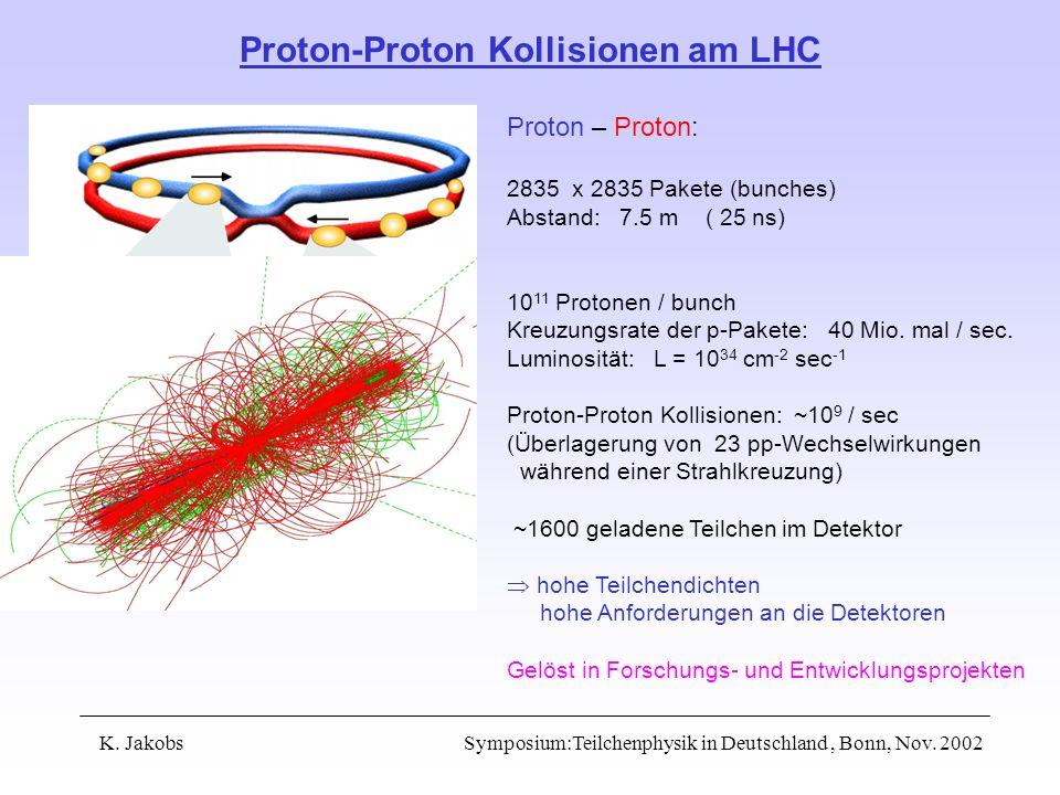 K. Jakobs Symposium:Teilchenphysik in Deutschland, Bonn, Nov. 2002 Proton-Proton Kollisionen am LHC Proton – Proton: 2835 x 2835 Pakete (bunches) Abst
