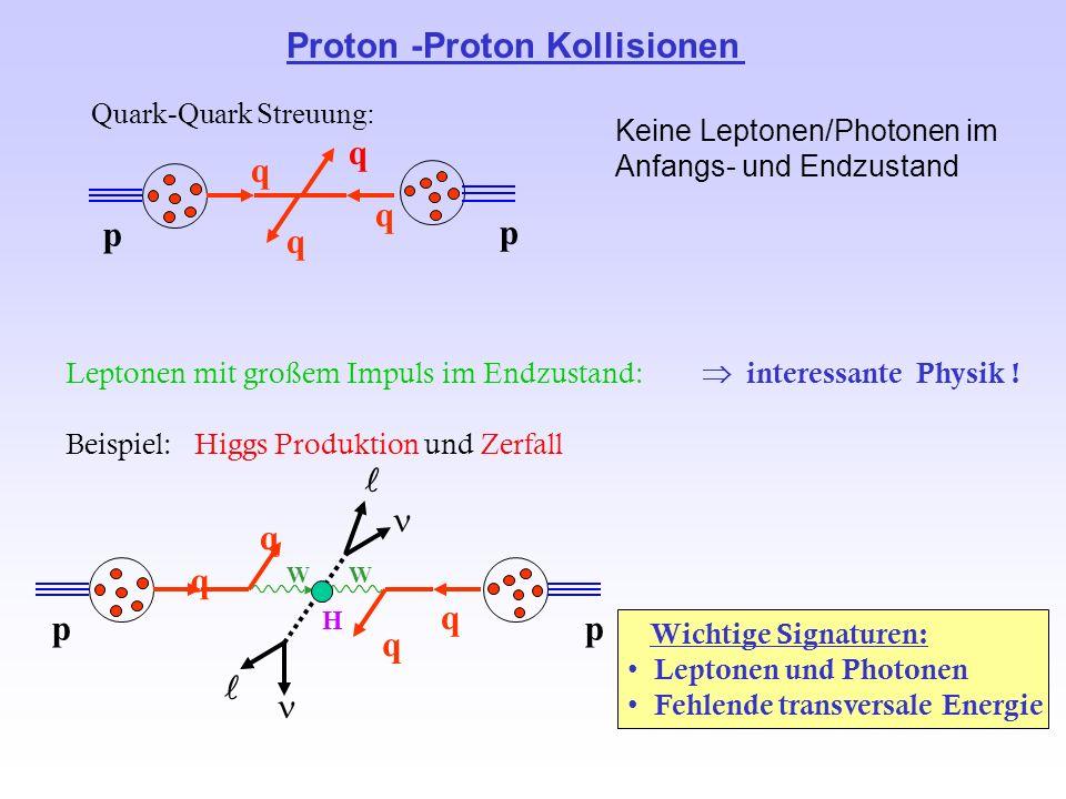 Proton -Proton Kollisionen Leptonen mit großem Impuls im Endzustand: interessante Physik ! Beispiel: Higgs Produktion und Zerfall Wichtige Signaturen: