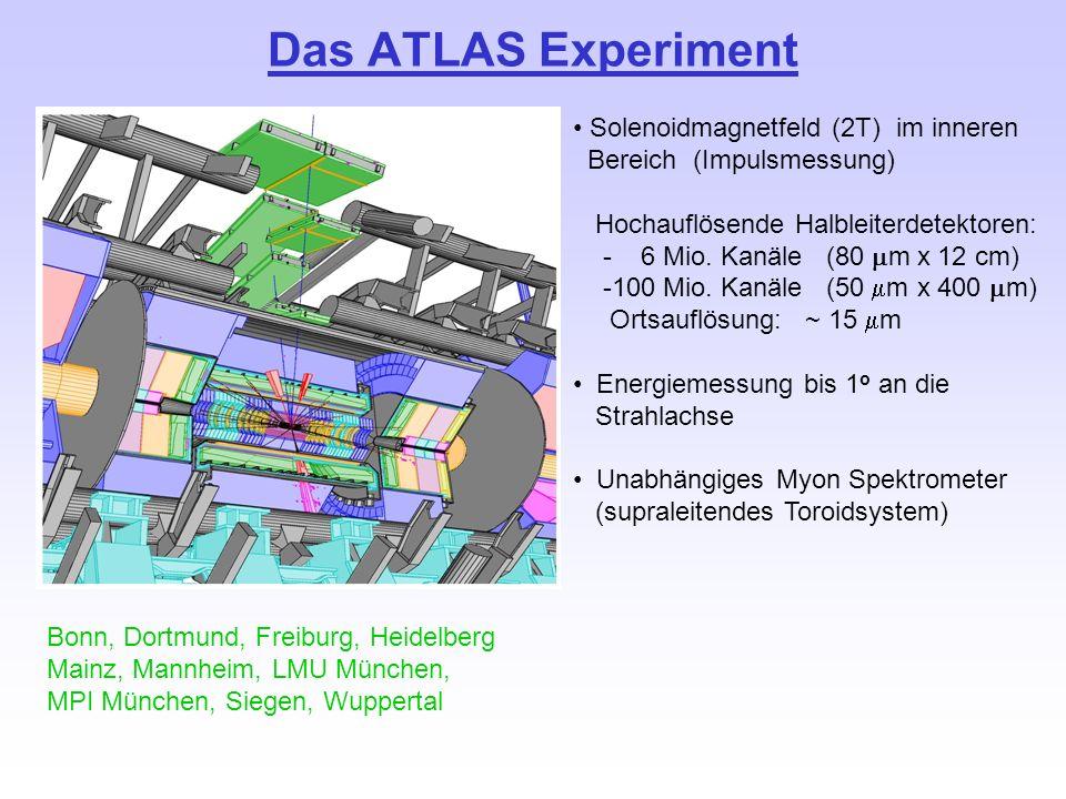 Das ATLAS Experiment Bonn, Dortmund, Freiburg, Heidelberg Mainz, Mannheim, LMU München, MPI München, Siegen, Wuppertal Solenoidmagnetfeld (2T) im inne