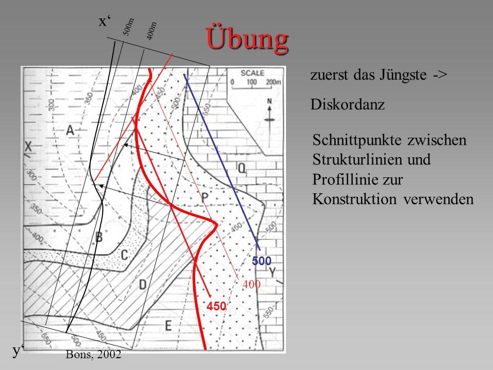 Übung 500 450 Bons, 2002 500m 400m x y 400 zuerst das Jüngste -> Diskordanz Schnittpunkte zwischen Strukturlinien und Profillinie zur Konstruktion ver