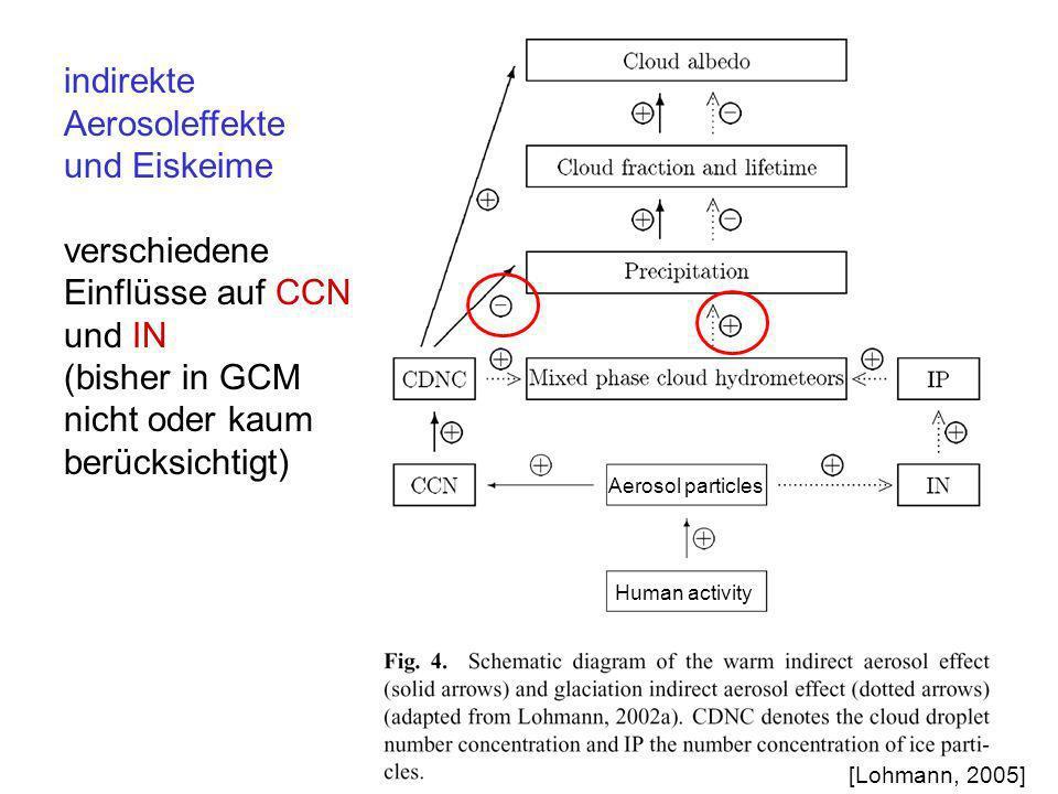 indirekte Aerosoleffekte und Eiskeime verschiedene Einflüsse auf CCN und IN (bisher in GCM nicht oder kaum berücksichtigt) Human activity Aerosol part