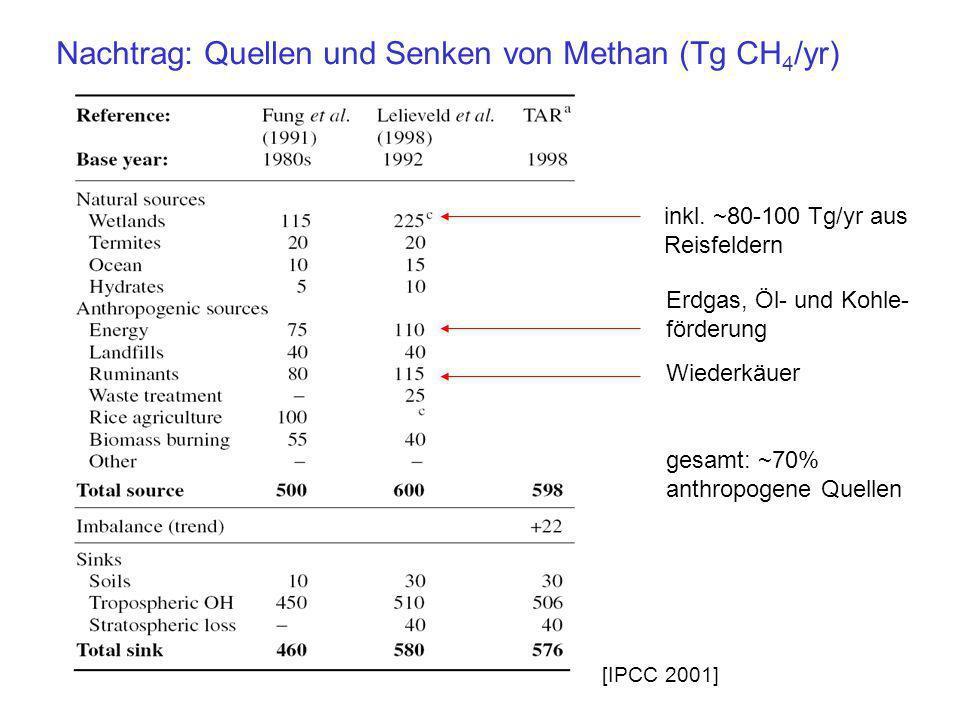 Nachtrag: Quellen und Senken von Methan (Tg CH 4 /yr) [IPCC 2001] inkl. ~80-100 Tg/yr aus Reisfeldern Erdgas, Öl- und Kohle- förderung Wiederkäuer ges