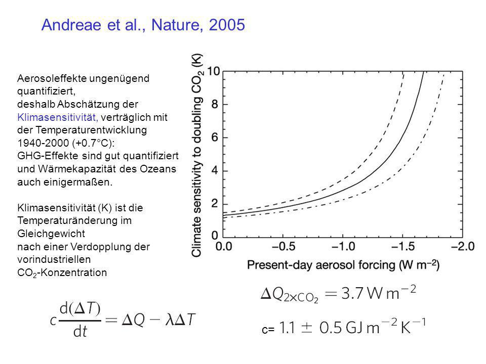 c= Aerosoleffekte ungenügend quantifiziert, deshalb Abschätzung der Klimasensitivität, verträglich mit der Temperaturentwicklung 1940-2000 (+0.7°C): G