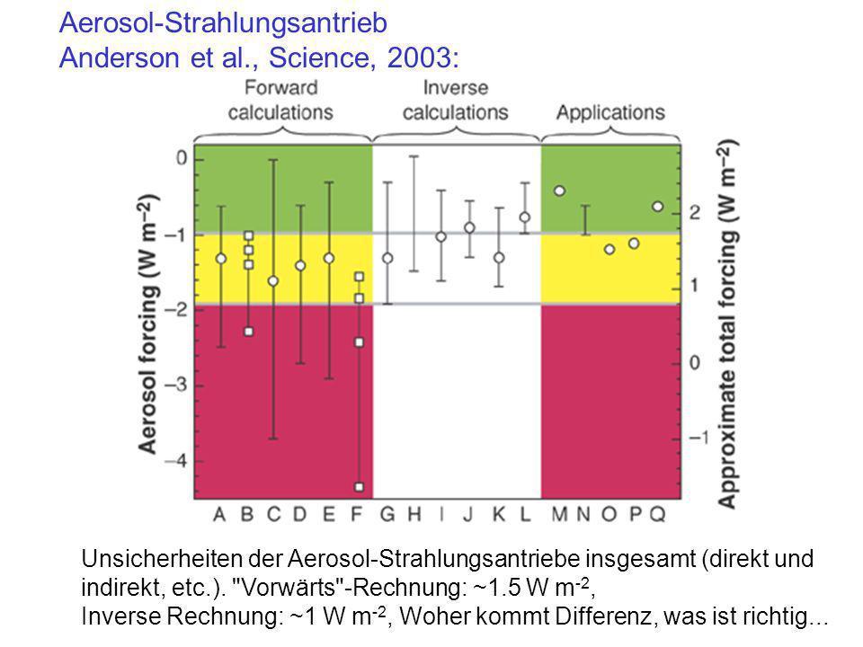 Aerosol-Strahlungsantrieb Anderson et al., Science, 2003: Unsicherheiten der Aerosol-Strahlungsantriebe insgesamt (direkt und indirekt, etc.).