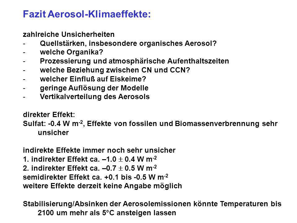 Fazit Aerosol-Klimaeffekte: zahlreiche Unsicherheiten - Quellstärken, insbesondere organisches Aerosol? - welche Organika? - Prozessierung und atmosph