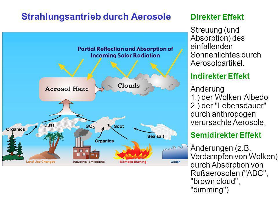 Strahlungsantrieb durch Aerosole Direkter Effekt Streuung (und Absorption) des einfallenden Sonnenlichtes durch Aerosolpartikel. Indirekter Effekt Änd