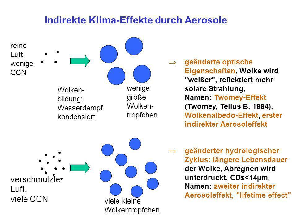 Indirekte Klima-Effekte durch Aerosole outline reine Luft, wenige CCN verschmutzte Luft, viele CCN Wolken- bildung: Wasserdampf kondensiert geänderte