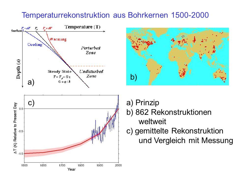 Temperaturrekonstruktion aus Bohrkernen 1500-2000 a) Prinzip b) 862 Rekonstruktionen weltweit c) gemittelte Rekonstruktion und Vergleich mit Messung a) c) b)