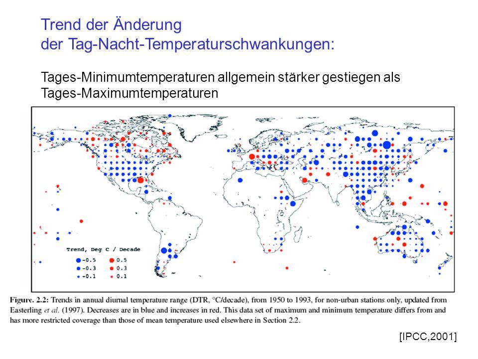 Trend der Änderung der Tag-Nacht-Temperaturschwankungen: Tages-Minimumtemperaturen allgemein stärker gestiegen als Tages-Maximumtemperaturen [IPCC,2001]