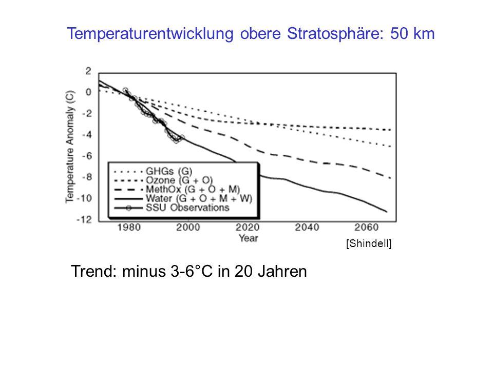Temperaturentwicklung obere Stratosphäre: 50 km Trend: minus 3-6°C in 20 Jahren [Shindell]