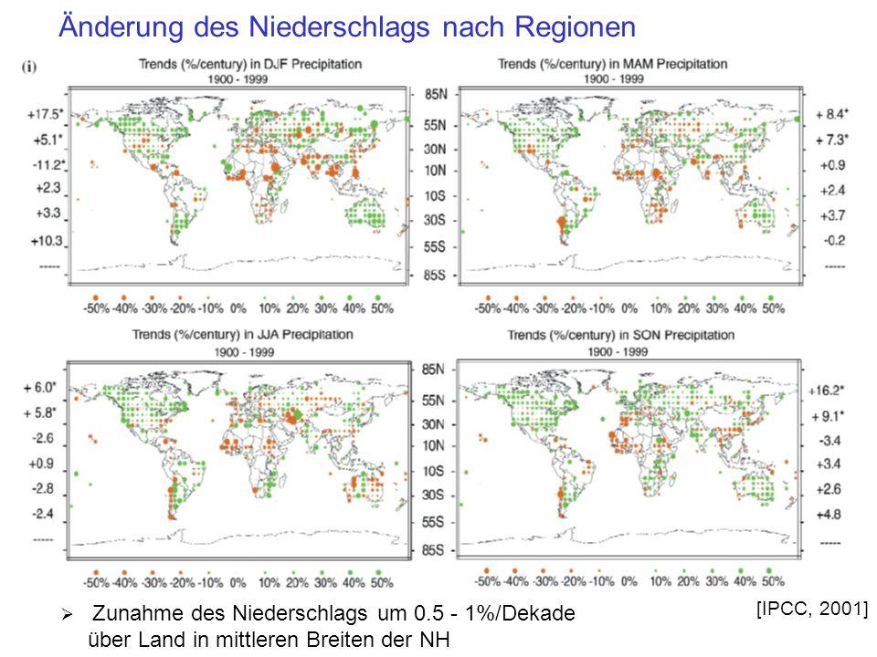 Änderung des Niederschlags nach Regionen Zunahme des Niederschlags um 0.5 - 1%/Dekade über Land in mittleren Breiten der NH [IPCC, 2001]