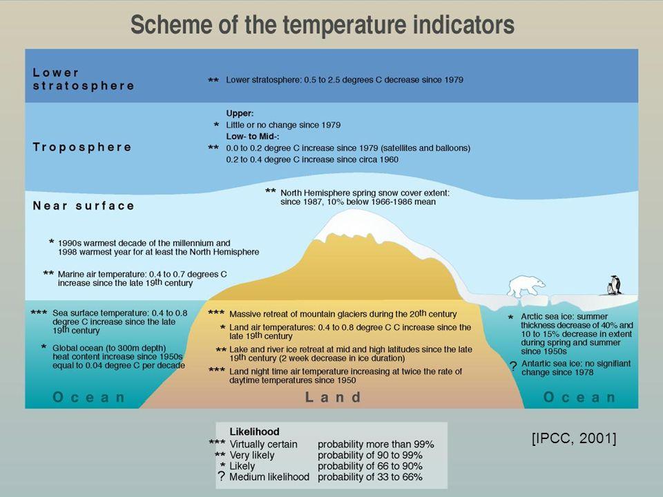 [IPCC, 2001]