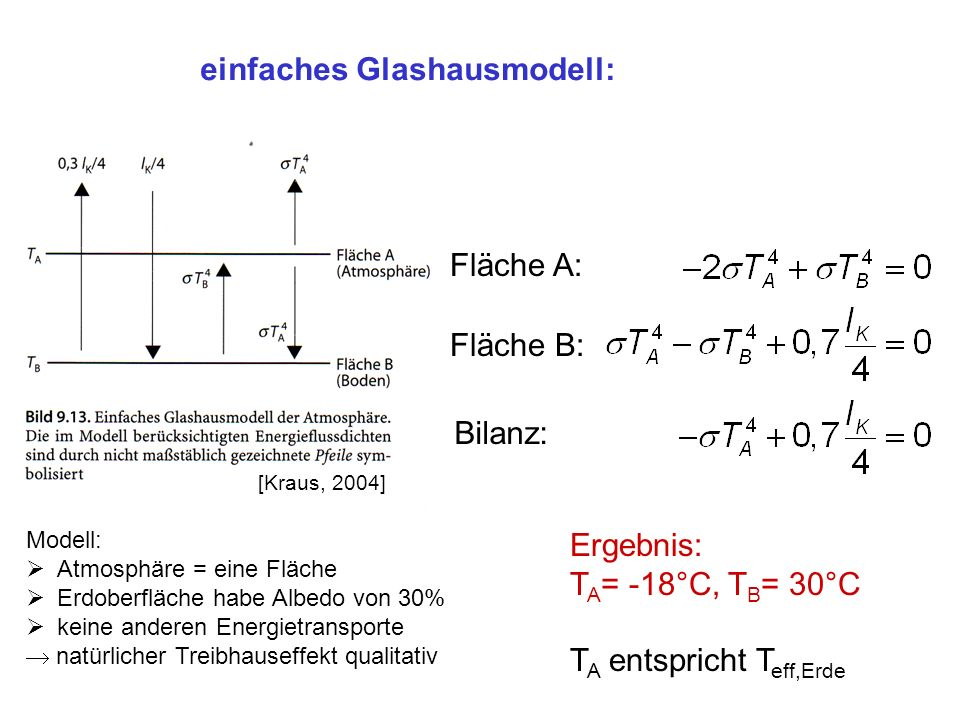 einfaches Glashausmodell: Fläche A: Fläche B: Bilanz: Ergebnis: T A = -18°C, T B = 30°C T A entspricht T eff,Erde Modell: Atmosphäre = eine Fläche Erdoberfläche habe Albedo von 30% keine anderen Energietransporte natürlicher Treibhauseffekt qualitativ [Kraus, 2004]