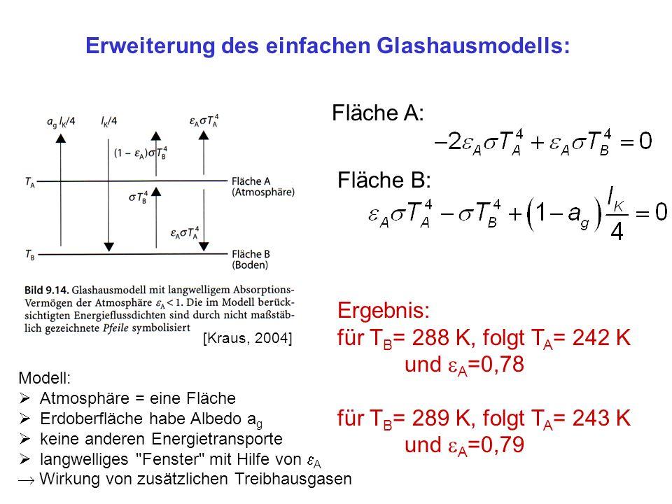 Erweiterung des einfachen Glashausmodells: Fläche A: Fläche B: Ergebnis: für T B = 288 K, folgt T A = 242 K und A =0,78 für T B = 289 K, folgt T A = 243 K und A =0,79 Modell: Atmosphäre = eine Fläche Erdoberfläche habe Albedo a g keine anderen Energietransporte langwelliges Fenster mit Hilfe von A Wirkung von zusätzlichen Treibhausgasen [Kraus, 2004]