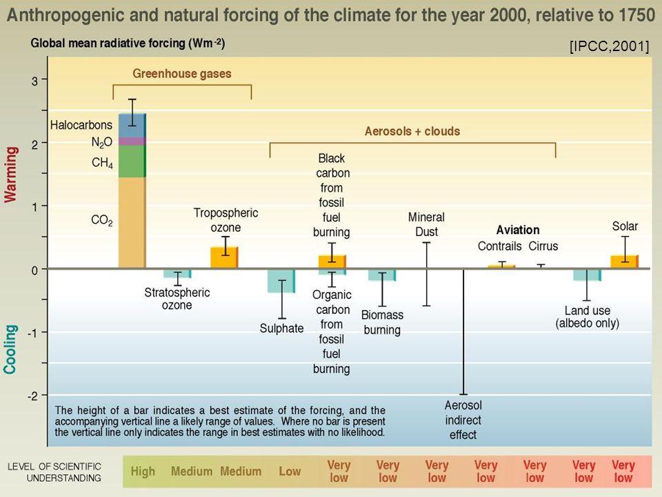 [IPCC,2001]