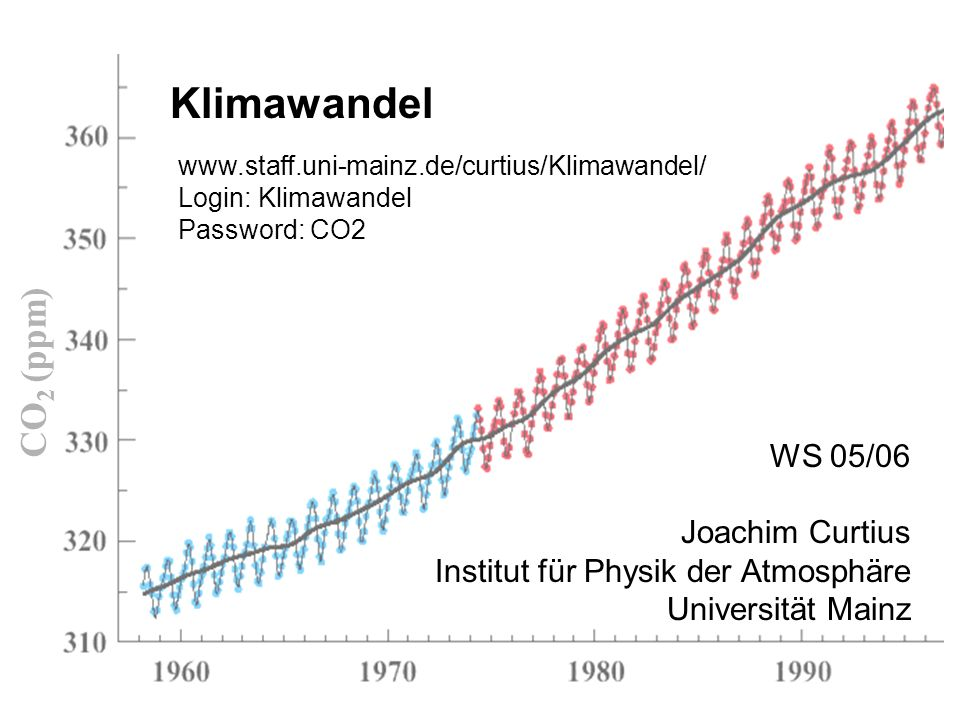 Klimawandel WS 05/06 Joachim Curtius Institut für Physik der Atmosphäre Universität Mainz CO 2 (ppm) www.staff.uni-mainz.de/curtius/Klimawandel/ Login: Klimawandel Password: CO2