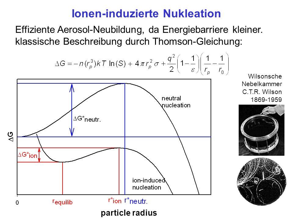 Delta G IIN Ionen-induzierte Nukleation Effiziente Aerosol-Neubildung, da Energiebarriere kleiner. klassische Beschreibung durch Thomson-Gleichung: pa