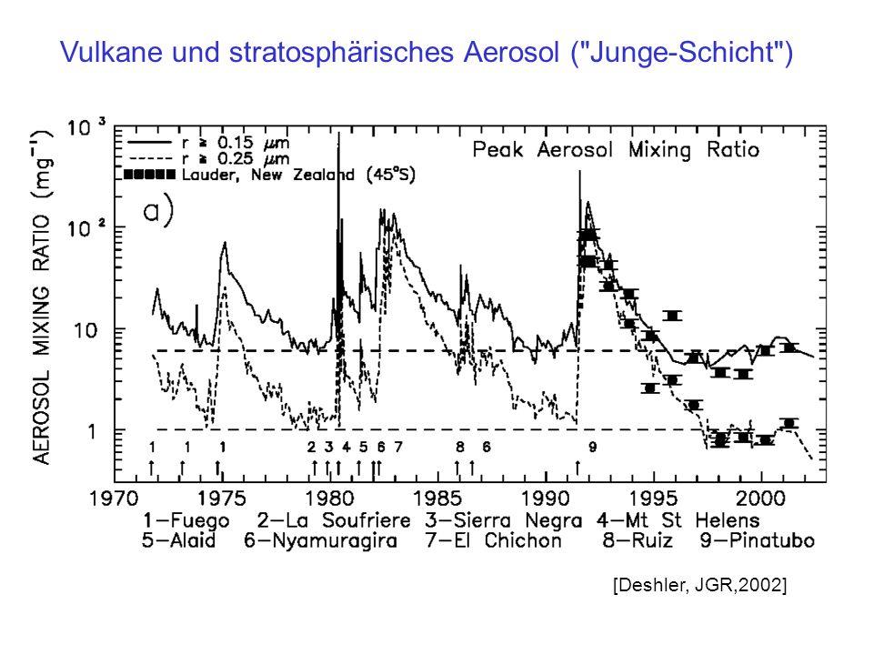 [Deshler, JGR,2002] Vulkane und stratosphärisches Aerosol (