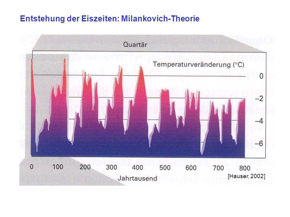 Entstehung der Eiszeiten: Milankovich-Theorie [Hauser, 2002]