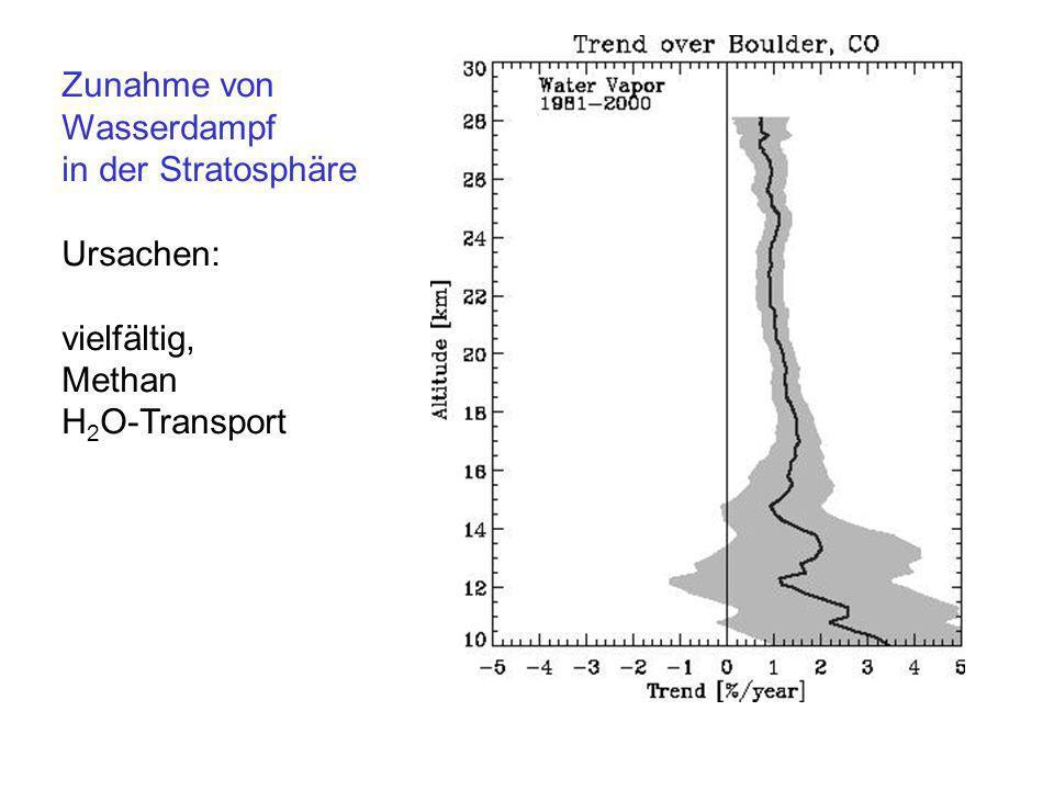 Zunahme von Wasserdampf in der Stratosphäre Ursachen: vielfältig, Methan H 2 O-Transport