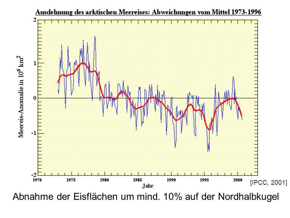 wissenschaftliche Hintergründe: Strahlungshaushalt Abnahme der Eisflächen um mind. 10% auf der Nordhalbkugel [IPCC, 2001]