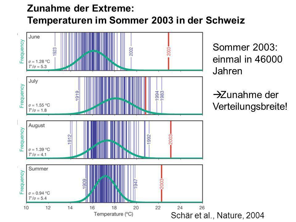 Schär et al., Nature, 2004 Zunahme der Extreme: Temperaturen im Sommer 2003 in der Schweiz Sommer 2003: einmal in 46000 Jahren Zunahme der Verteilungs