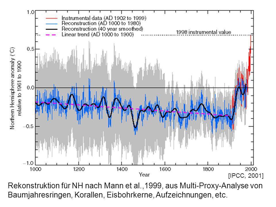[IPCC, 2001] Rekonstruktion für NH nach Mann et al.,1999, aus Multi-Proxy-Analyse von Baumjahresringen, Korallen, Eisbohrkerne, Aufzeichnungen, etc.