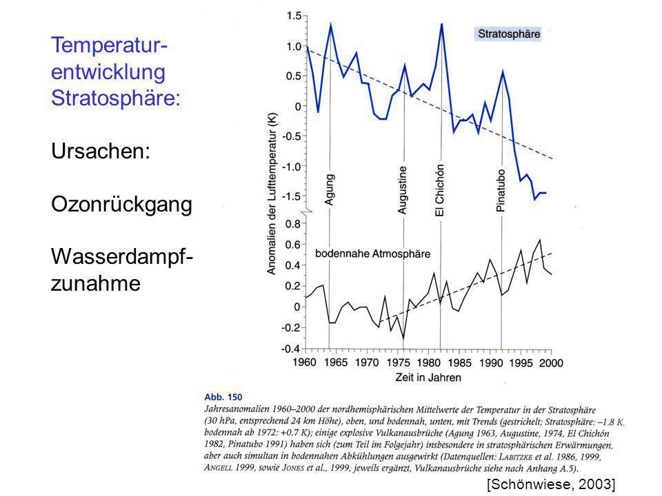 Temperatur- entwicklung Stratosphäre: Ursachen: Ozonrückgang Wasserdampf- zunahme [Schönwiese, 2003]
